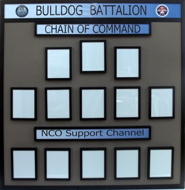 Military chain of command wallboard